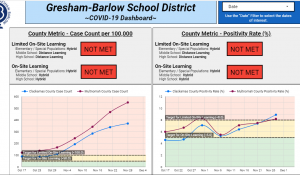 The Gresham-Barlow School District COVID-19 Dashboard as of December 7th. None of the metrics for return to in-person school, even a hybrid model, have been met. You can find this on the gbsd website at https://www.gresham.k12.or.us/site/Default.aspx?PageID=9161.
